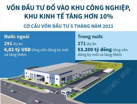 Vốn đầu tư vào khu công nghiệp, khu kinh tế tăng hơn 10%
