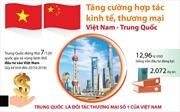 Tăng cường hợp tác kinh tế, thương mại Việt Nam - Trung Quốc