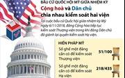Hai đảng Cộng hòa và Dân chủ chia nhau kiểm soát hai viện