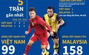 Thành tích đối đầu và dự kiến đội hình xuất phát trận Việt Nam - Malaysia