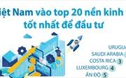 Việt Nam vào top 20 nền kinh tế tốt nhất để đầu tư