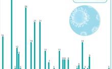 Đã có 336 bệnh nhân mắc COVID-19 được công bố khỏi bệnh