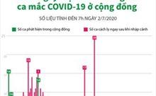77 ngày Việt Nam không có ca mắc COVID-19 ở cộng đồng