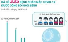 Đã có 335 bệnh nhân mắc COVID-19 được công bố khỏi bệnh