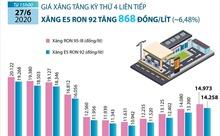 Giá xăng E5 RON 92 tăng 868 đồng/lít