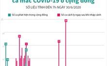 Tròn 75 ngày Việt Nam không ghi nhận ca mắc COVID-19 ở cộng đồng