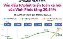 6 tháng, vốn đầu tư phát triển toàn xã hội của Vĩnh Phúc tăng 20,54%