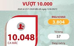 Số ca mắc COVID-19 tại Việt Nam vượt con số 10.000