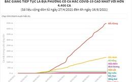 Bắc Giang tiếp tục là địa phương có ca mắc COVID-19 cao nhất với hơn 4.400 ca