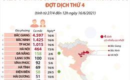 8.261 ca mắc COVID-19 lây nhiễm trong nước đợt dịch thứ 4