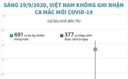 Sáng 19/9/2020, Việt Nam không ghi nhận ca mắc COVID-19 mới