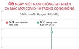 46 ngày, Việt Nam không ghi nhận ca mắc mới COVID-19 trong cộng đồng