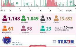 51 ngày, Việt Nam không ghi nhận ca mắc mới COVID-19 trong cộng đồng