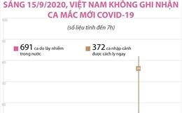 Sáng 15/9/2020, Việt Nam không ghi nhận ca mắc COVID-19 mới