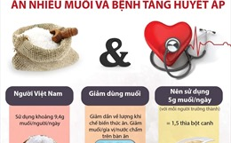 Ăn nhiều muối và bệnh tăng huyết áp