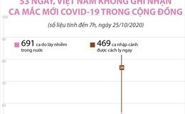53 ngày, Việt Nam không ghi nhận ca mắc mới COVID-19 trong cộng đồng