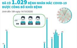 Đã có 1.029 bệnh nhân mắc COVID-19 được công bố khỏi bệnh (đến 18h ngày 14/10/2020)
