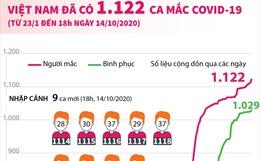 Việt Nam đã có 1.122 ca mắc COVID-19 (từ 23/1 đến 18h ngày 14/10/2020)