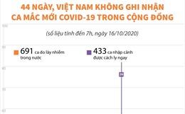 44 ngày, Việt Nam không ghi nhận ca mắc mới COVID-19 trong cộng đồng