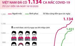 Việt Nam đã có 1.134 ca mắc COVID-19